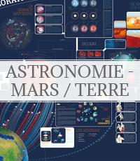 astronomie - mars / terre