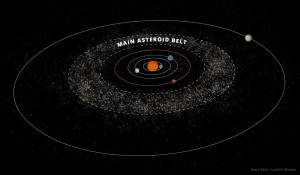 Illustration scientifique en anglais représentant la ceinture d'astéroïdes (main asteroid belt: région du Système solaire située entre les orbites de Mars et Jupiter contenant un grand nombre d'astéroïdes en rotation).