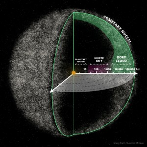Illustration scientifique en anglais représentant le nuage d'Oort (Oort cloud: vaste ensemble sphérique hypothétique de corps situés bien au-delà de l'orbite des planètes et de la ceinture de Kuiper (de 10 000 unités astronomiques à jusqu'à plus de 100 000 ua) . La limite externe du nuage d'Oort, qui formerait la frontière gravitationnelle du Système solaire, se situerait à plus d'un millier de fois la distance séparant le Soleil et Pluton, entre une et deux années-lumière du Soleil).