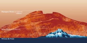Comparaison entre la plus haute montagne sur Mars (Olympus Mons) et sur Terre (Mont Everest).