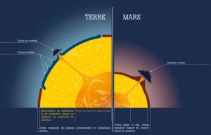 Sur notre planète, la croûte s'est fissurée suite aux déplacements de matières du manteau, produisant des plaques en mouvement sur celui-ci. Les points chauds, où de la matière liquide en fusion remonte du noyau, restent immobiles tandis que les plaques se déplacent au dessus d'eux, provoquant alors une succession de petits volcans. Ce phénomène est dû à la tectonique des plaques terrestres mais ne peut exister sur Mars.  Proportionnellement à sa taille, la lithosphère martienne est trois fois supérieure à celle de la Terre. La croûte y est donc trop épaisse et n'a pu se scinder, elle reste alors fixe et rigide tandis que le manteau se meut en dessous. Les points chauds restent quant à eux au même endroit sous la surface, la lave s'accumule en un même point, et forme ainsi d'immenses volcans. Toutefois, les volcans martiens sont actuellement éteints. Le noyau est sûrement devenu trop froid pour permettre à sa matière en fusion de remonter jusqu'à la surface.