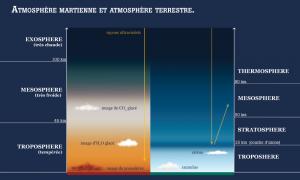 L'air chaud a tendance à monter, tandis que l'air froid descend. Dès lors, les fortes différences de températures entre les différentes couches de l'atmosphère martienne provoquent d'intenses vents.  Mars étant plus petite et aussi plus légère que la Terre, sa force gravitationnelle est trois fois plus faible. (Par exemple, un astronaute sautant sur Mars s'élèverait trois fois plus haut que s'il sautait, avec la même puissance, sur Terre.)  La faible pesanteur, associée à l'intensité des vents crée de violentes tempêtes de sables et de poussières.