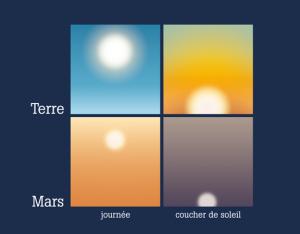 Couleur du ciel et taille du Soleil, sur Mars et sur Terre, à différents moments de la journée.