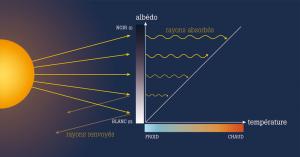 L'albédo est le rapport de l'énergie solaire réfléchie : le noir (environ 0) absorbe la lumière tandis que le blanc (1) la réfléchit. Actuellement, Mars se refroidit : il y a donc plus de nuages de glaces, de calotte polaire et de glaciers à sa surface.  Dès lors, l'albédo augmente, et plus de rayons solaires sont renvoyés, moins sont absorbés et réchauffent la planète. Par effet boule de neige, Mars devient de plus en plus froide.